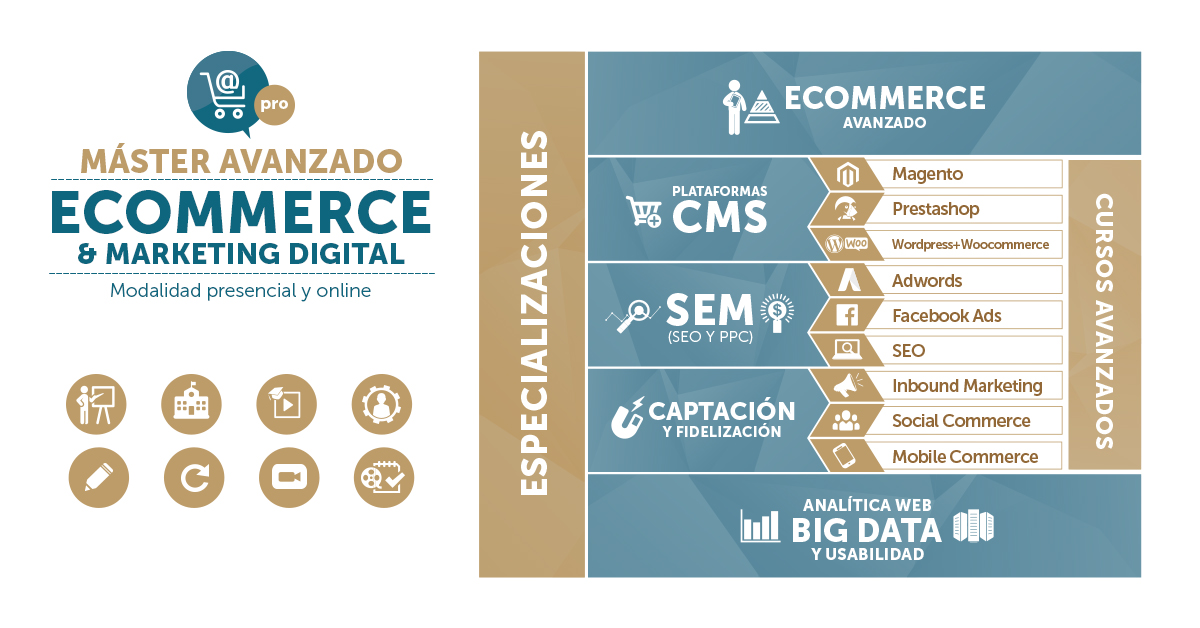 Máster Avanzado de Marketing Digital y Ecommerce
